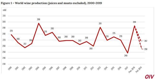 Production de vin 2019 OIV